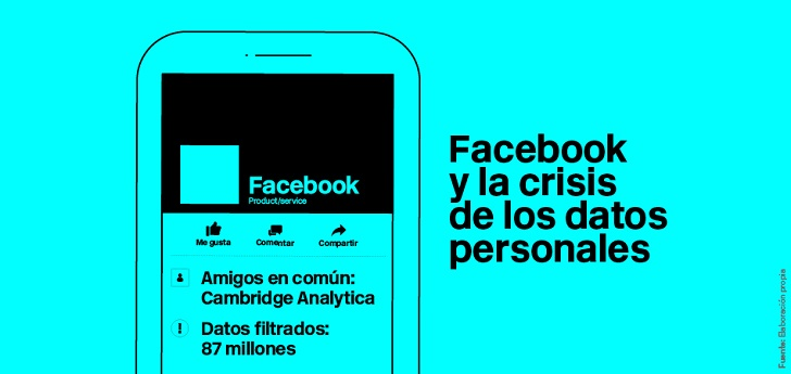 2018, 'annus horribilis' de Facebook con el escándalo de Cambridge Analytica